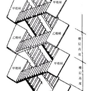 剪刀式楼梯有哪些优缺点?